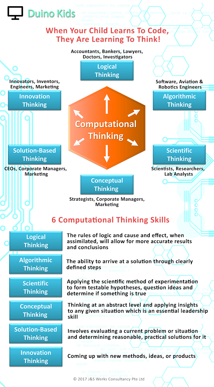 Duino Kids 6 Computational Thinking Skills Revised_