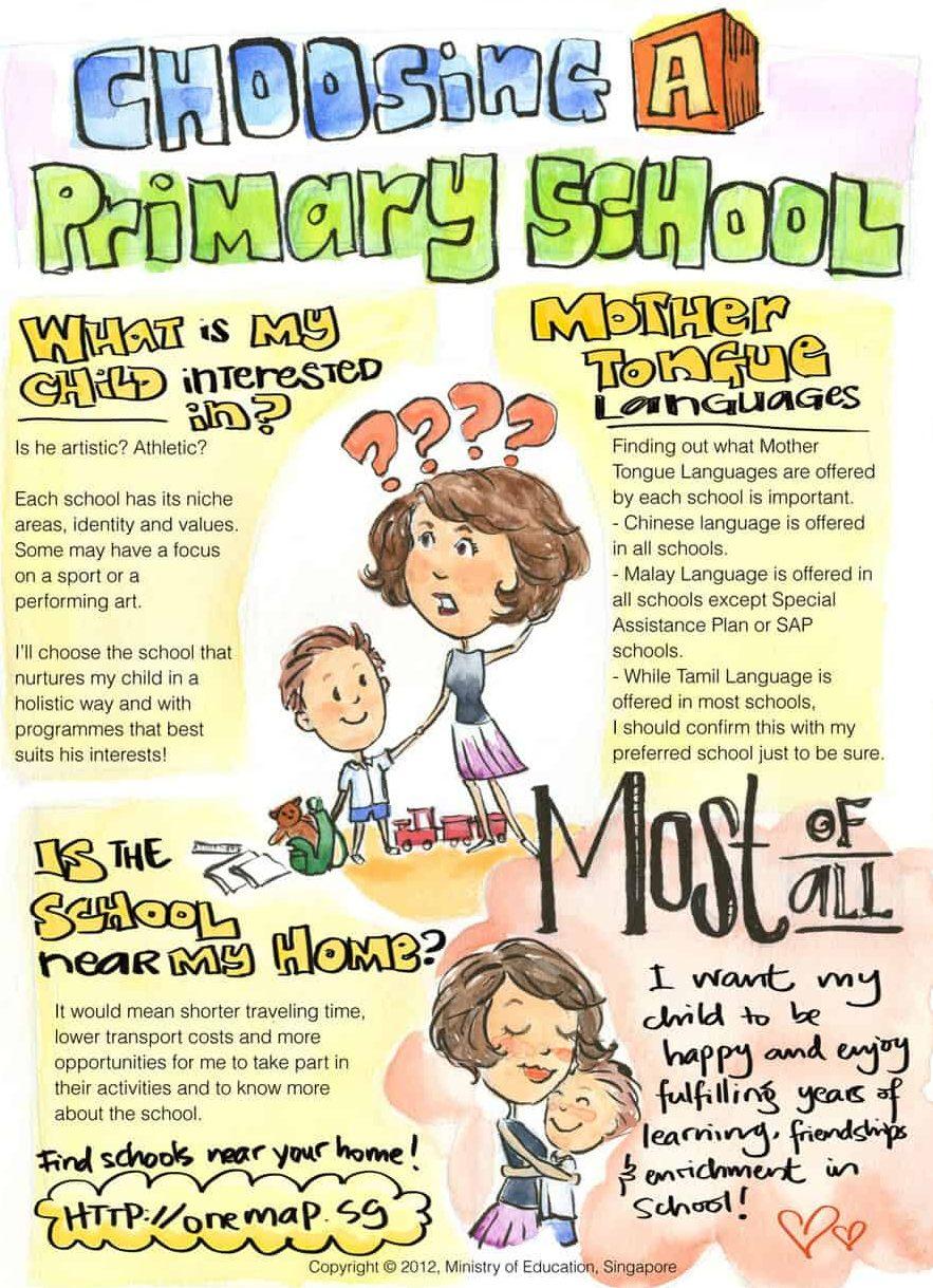 Choosing a primary sch