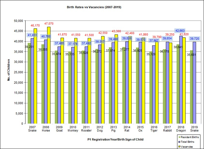 birth rates vs available P1 registration